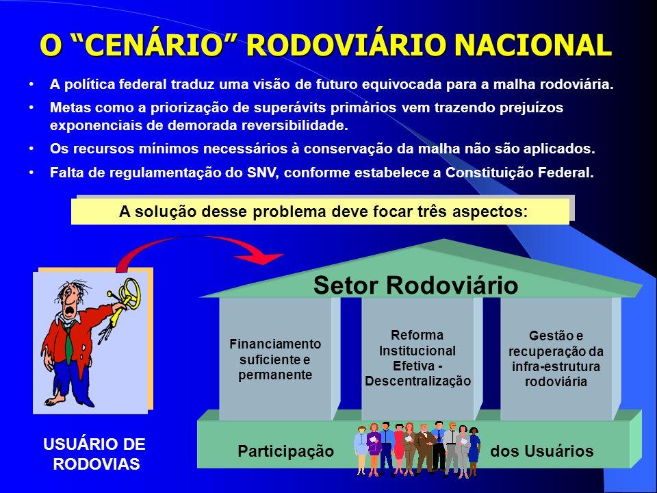 O CENÁRIO RODOVIÁRIO NACIONAL