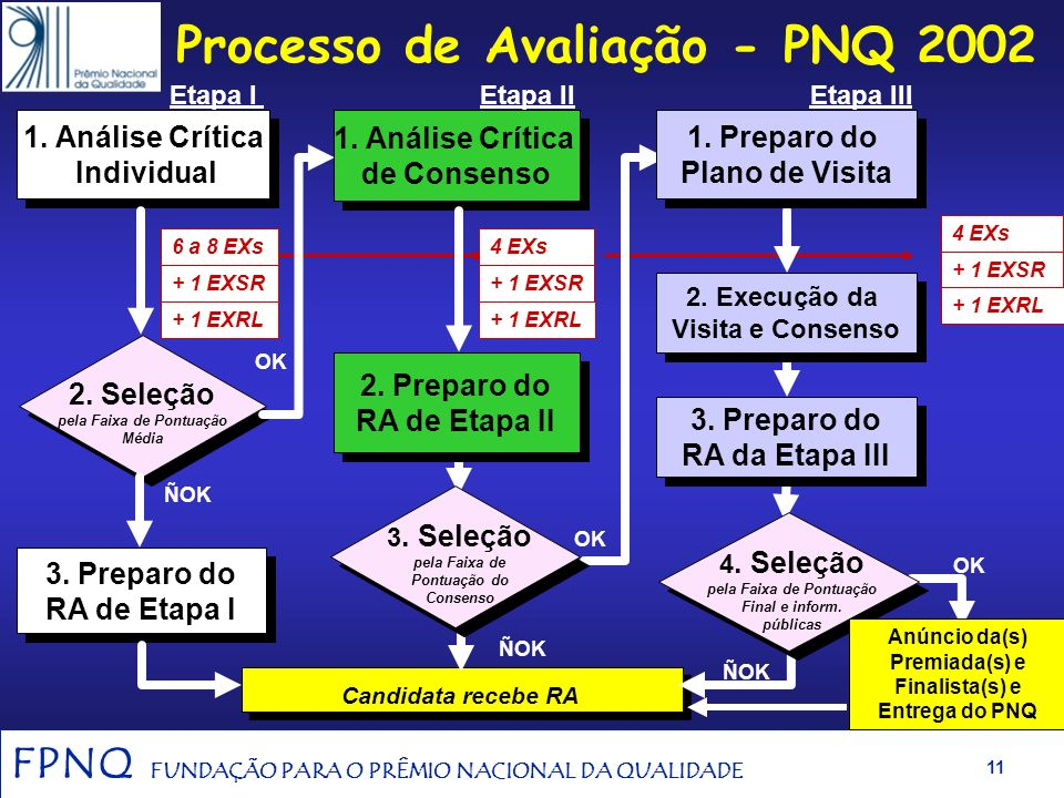 Processo de Avaliação - PNQ 2002