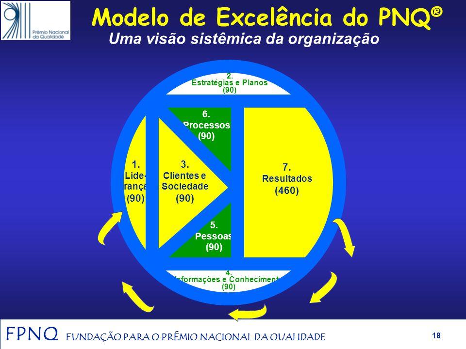 Modelo de Excelência do PNQ® Uma visão sistêmica da organização