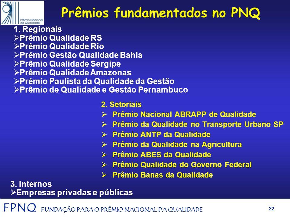 Prêmios fundamentados no PNQ