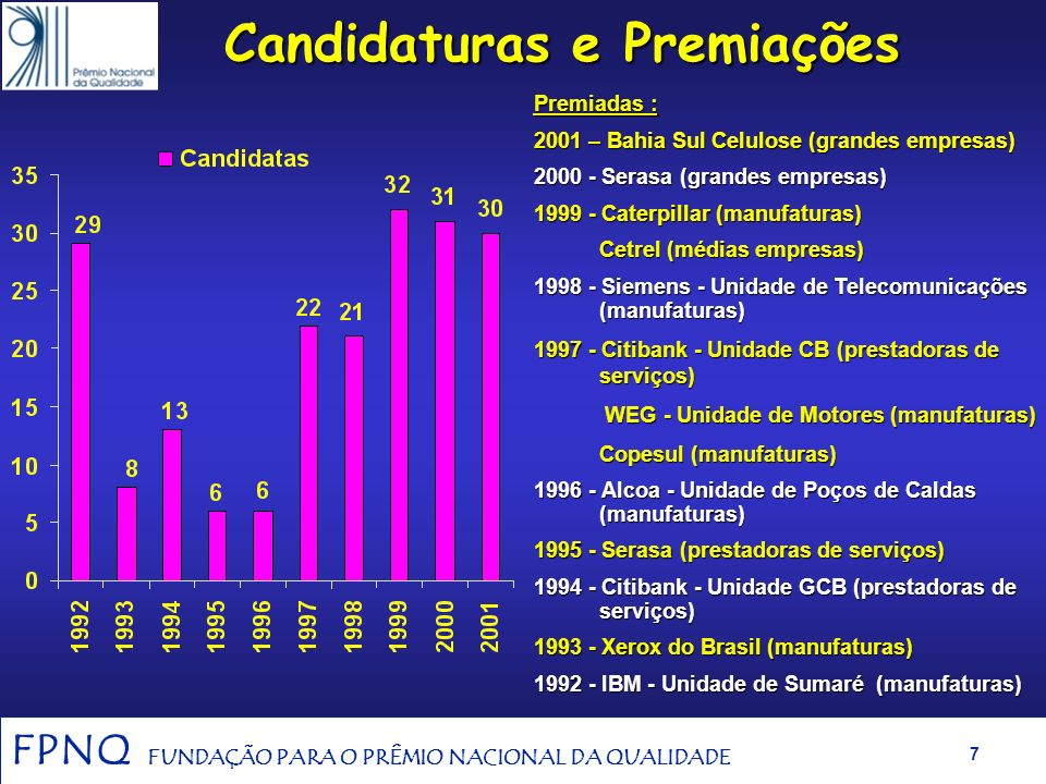 Candidaturas e Premiações