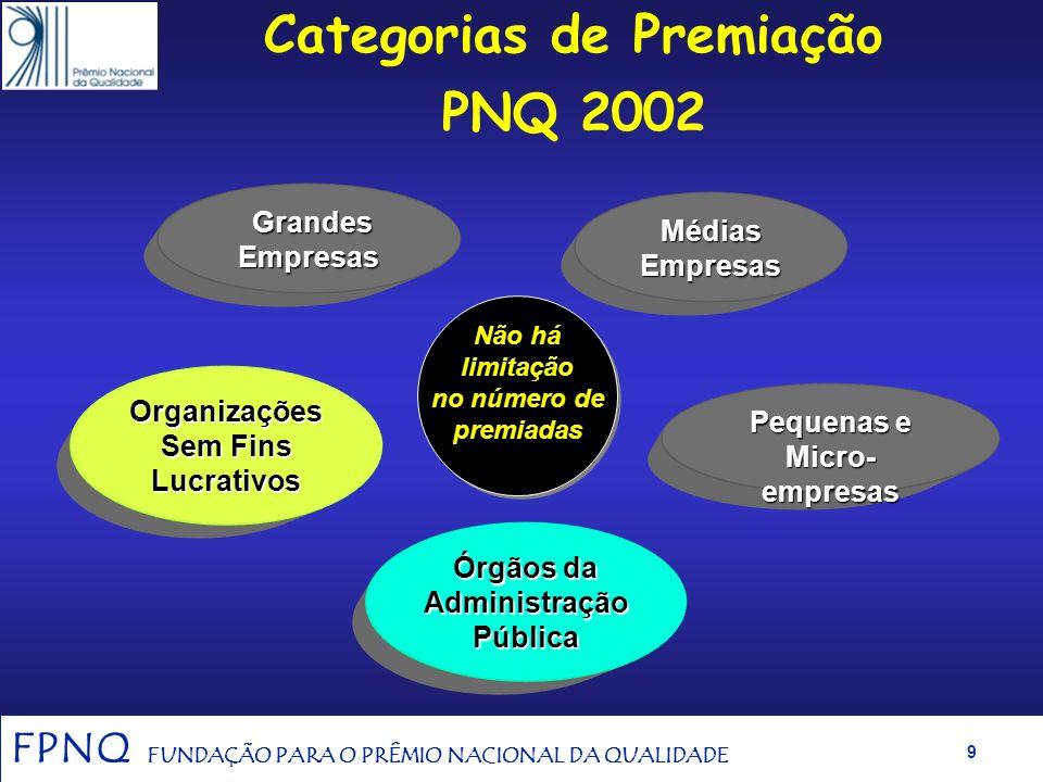 Categorias de Premiação PNQ 2002