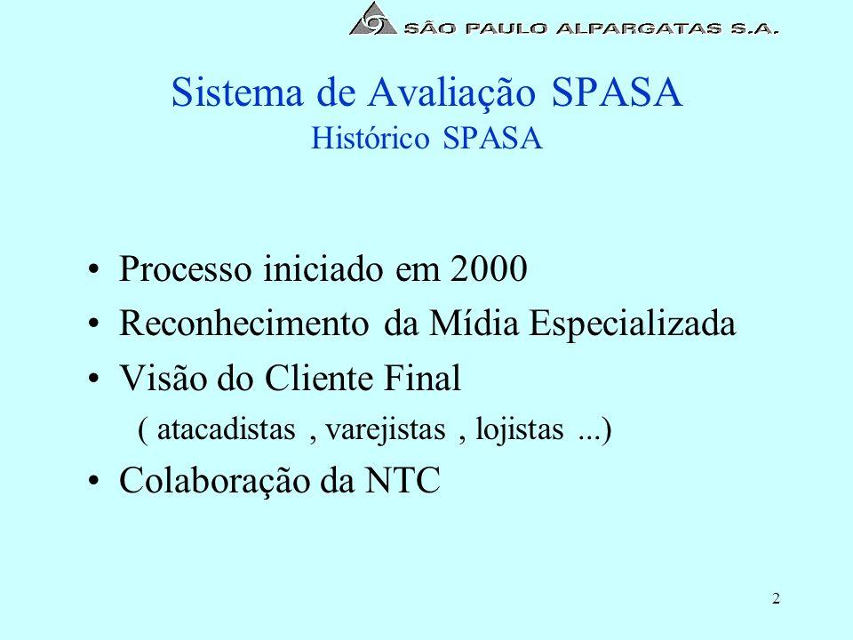 Sistema de Avaliação SPASA Histórico SPASA