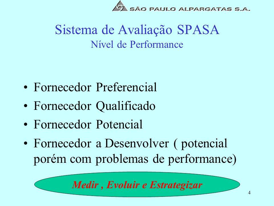 Sistema de Avaliação SPASA Nível de Performance