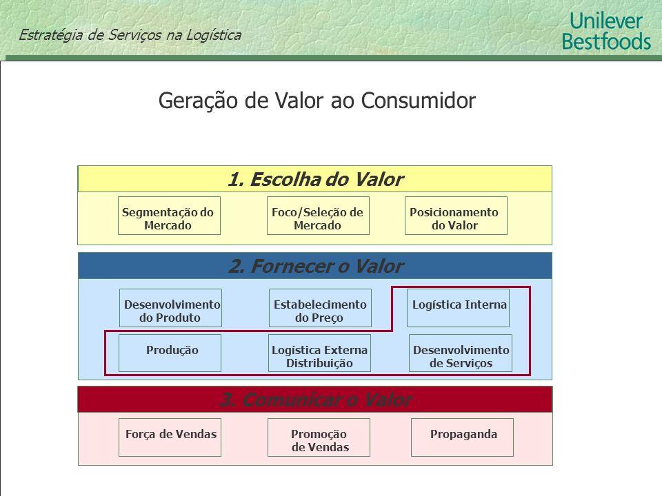 Geração de Valor ao Consumidor