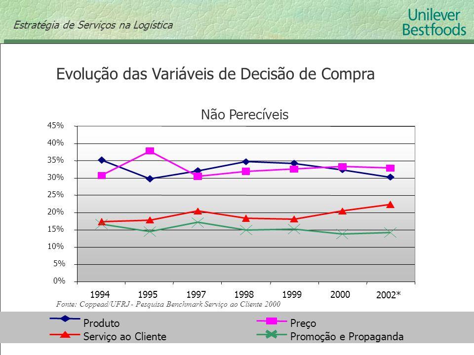 Evolução das Variáveis de Decisão de Compra