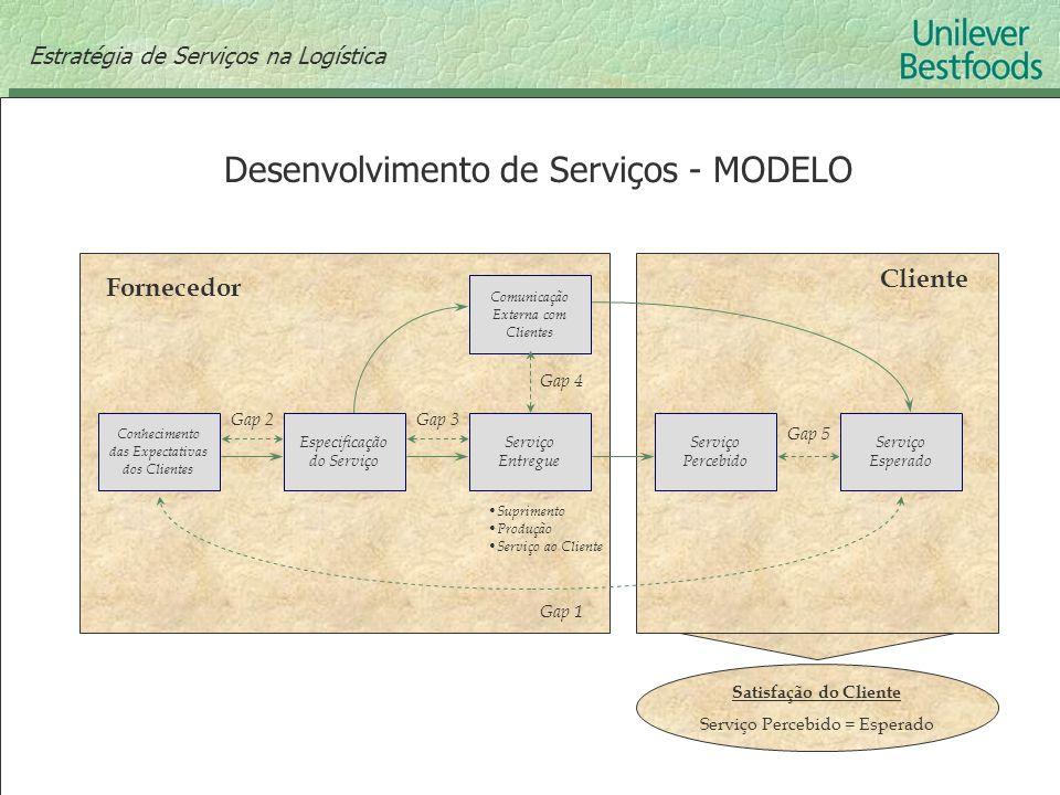 Desenvolvimento de Serviços - MODELO