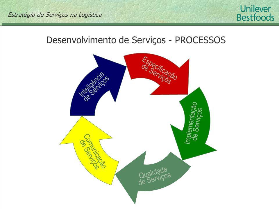 Desenvolvimento de Serviços - PROCESSOS