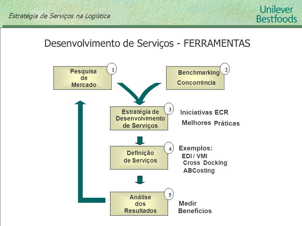 Desenvolvimento de Serviços - FERRAMENTAS