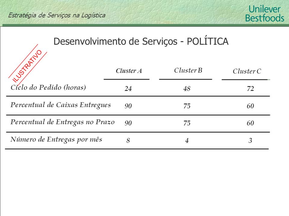 Desenvolvimento de Serviços - POLÍTICA