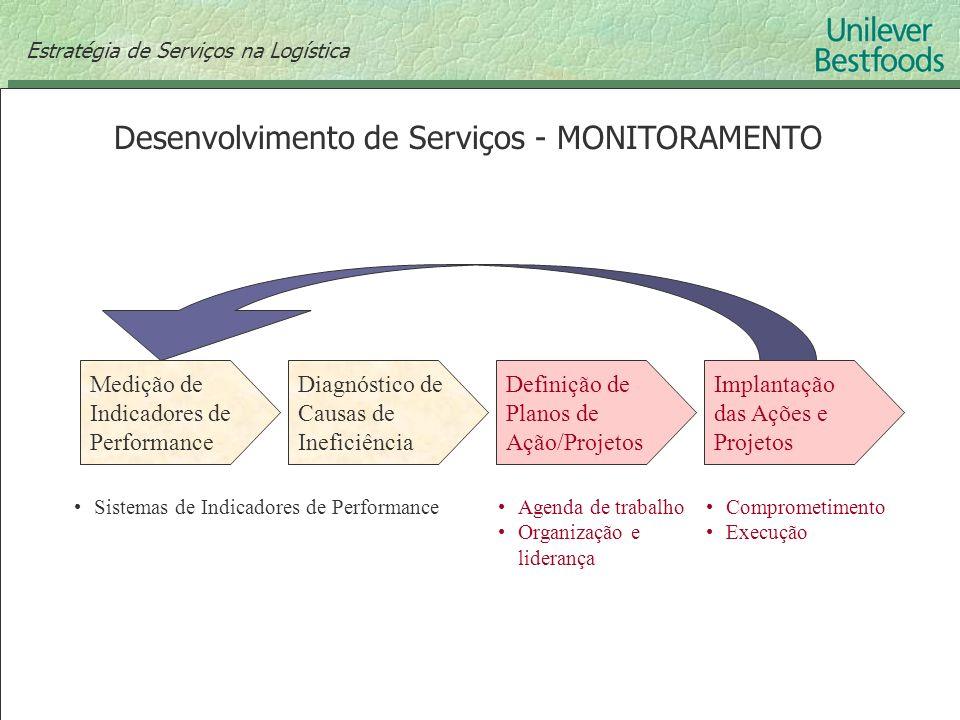 Desenvolvimento de Serviços - MONITORAMENTO