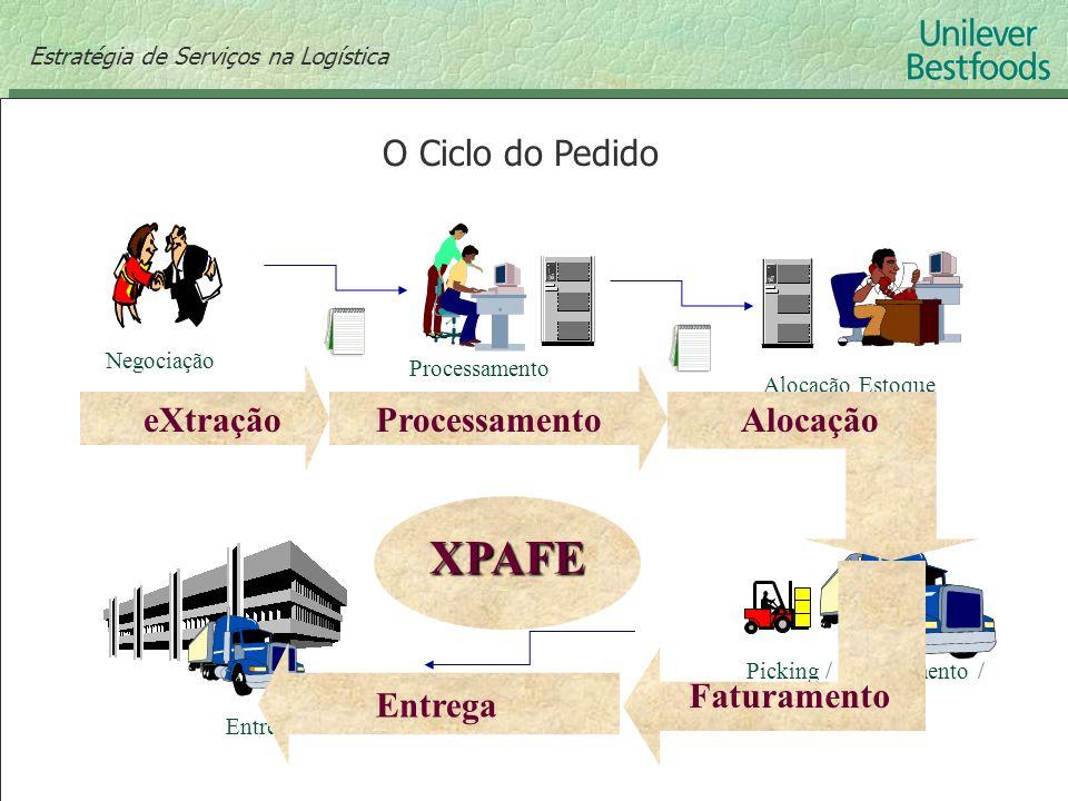 XPAFE O Ciclo do Pedido Alocação eXtração Processamento Faturamento