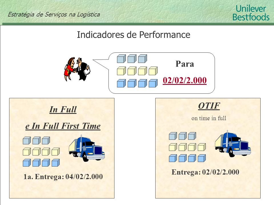 Indicadores de Performance