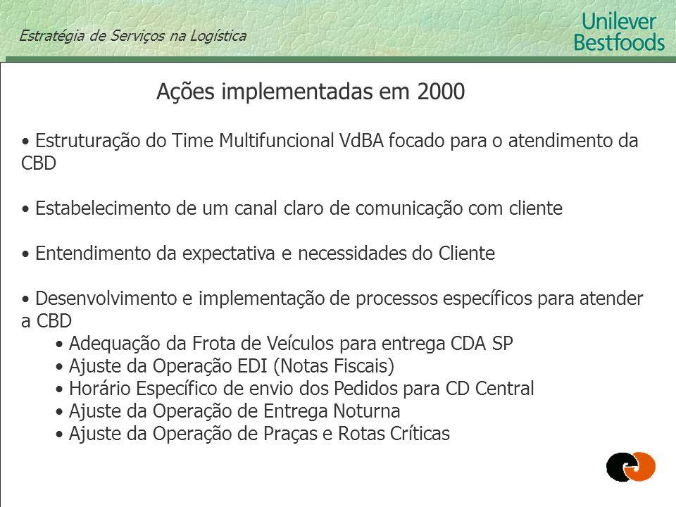 Ações implementadas em 2000