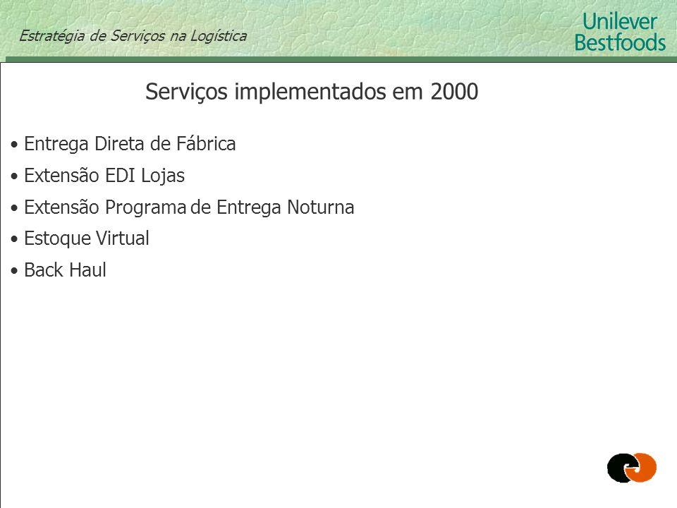 Serviços implementados em 2000