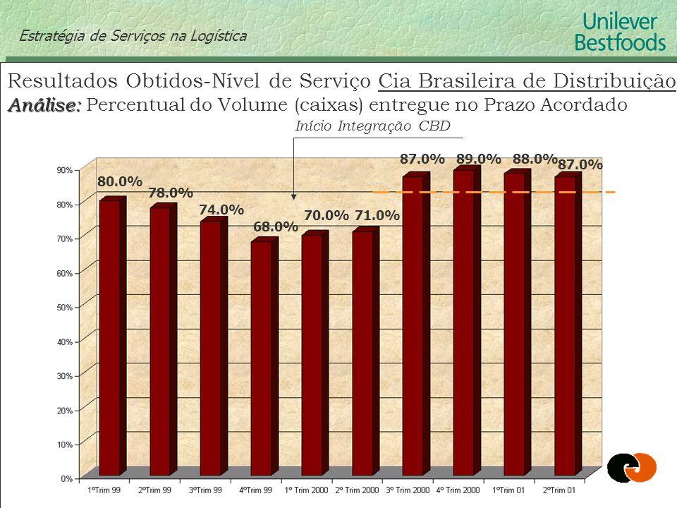 Resultados Obtidos-Nível de Serviço Cia Brasileira de Distribuição