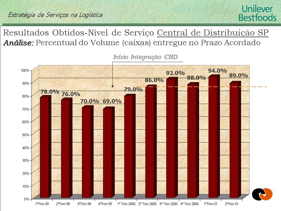 Resultados Obtidos-Nível de Serviço Central de Distribuição SP
