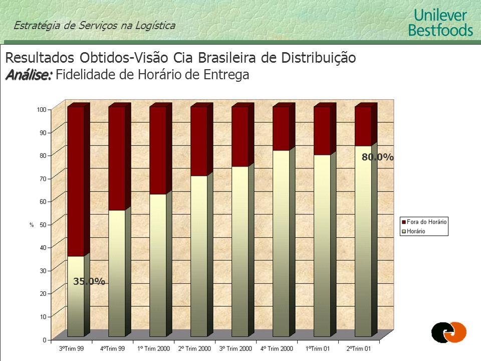 Resultados Obtidos-Visão Cia Brasileira de Distribuição