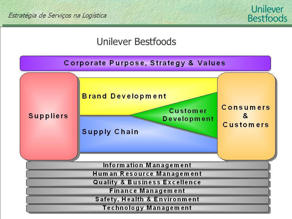 Estratégia de Serviços na Logística