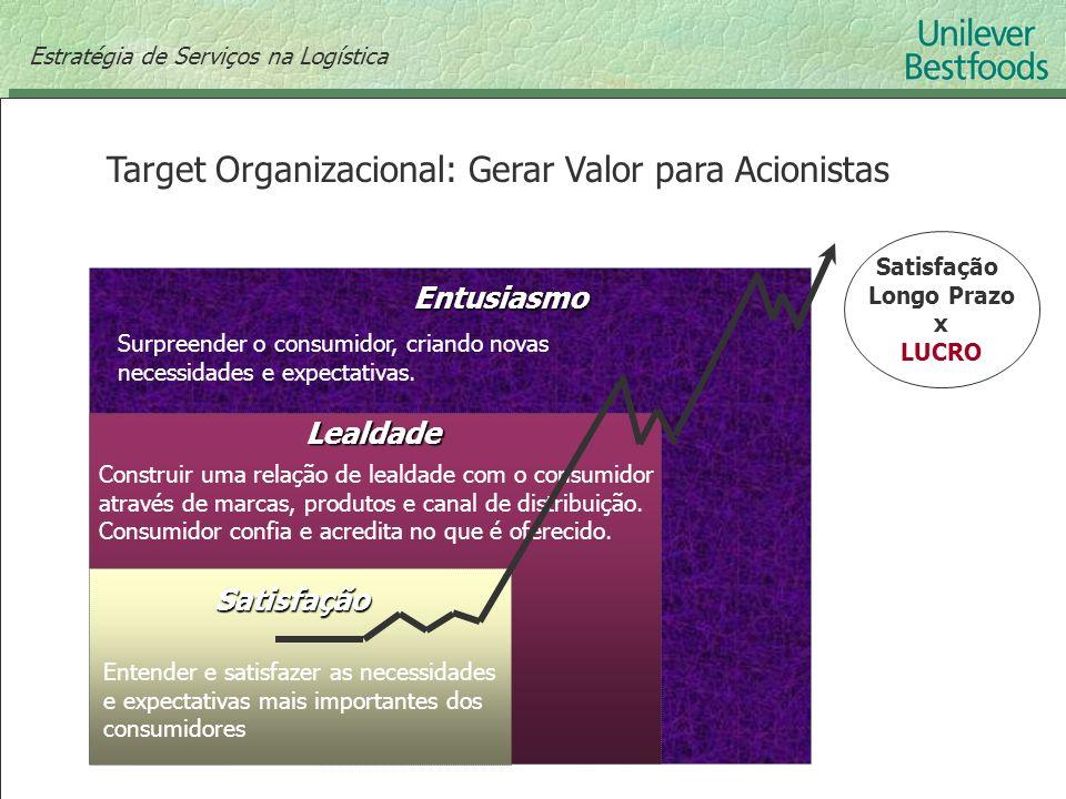 Target Organizacional: Gerar Valor para Acionistas