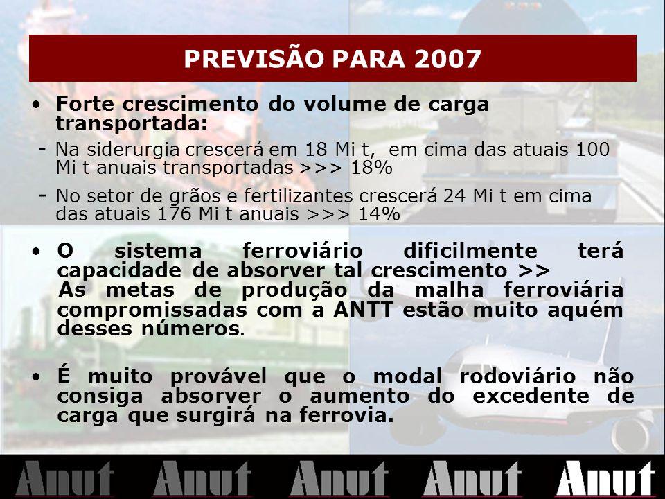 PREVISÃO PARA 2007 Forte crescimento do volume de carga transportada: