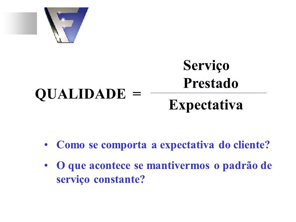 Serviço Prestado QUALIDADE = Expectativa