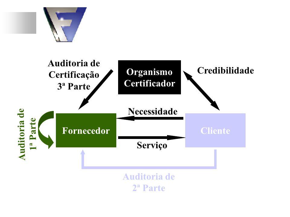 Organismo Certificador. Auditoria de. Certificação. 3ª Parte. Credibilidade. Auditoria de. 1ª Parte.