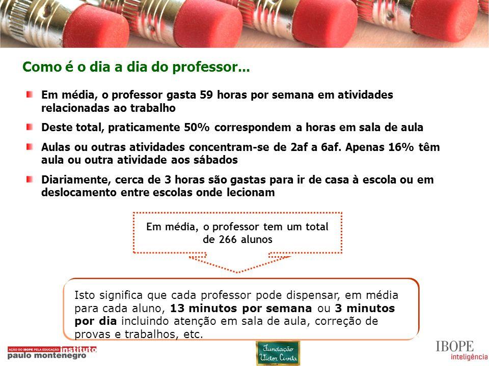 Em média, o professor tem um total de 266 alunos