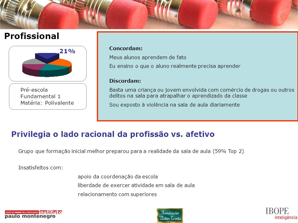 Profissional Privilegia o lado racional da profissão vs. afetivo 21%