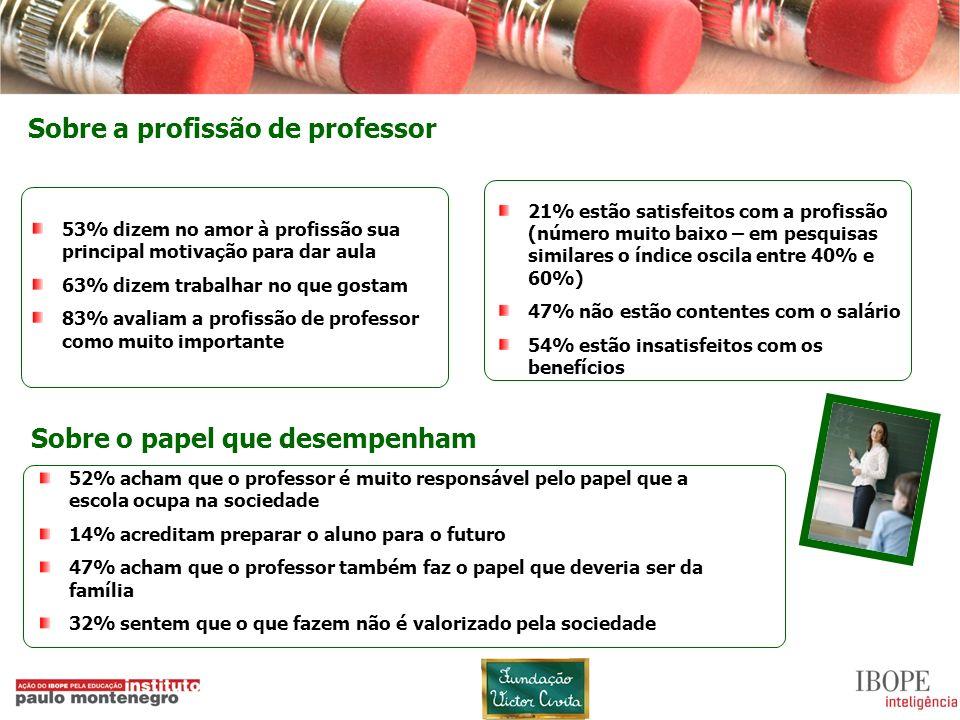 Sobre a profissão de professor