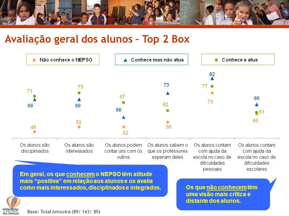Avaliação geral dos alunos – Top 2 Box