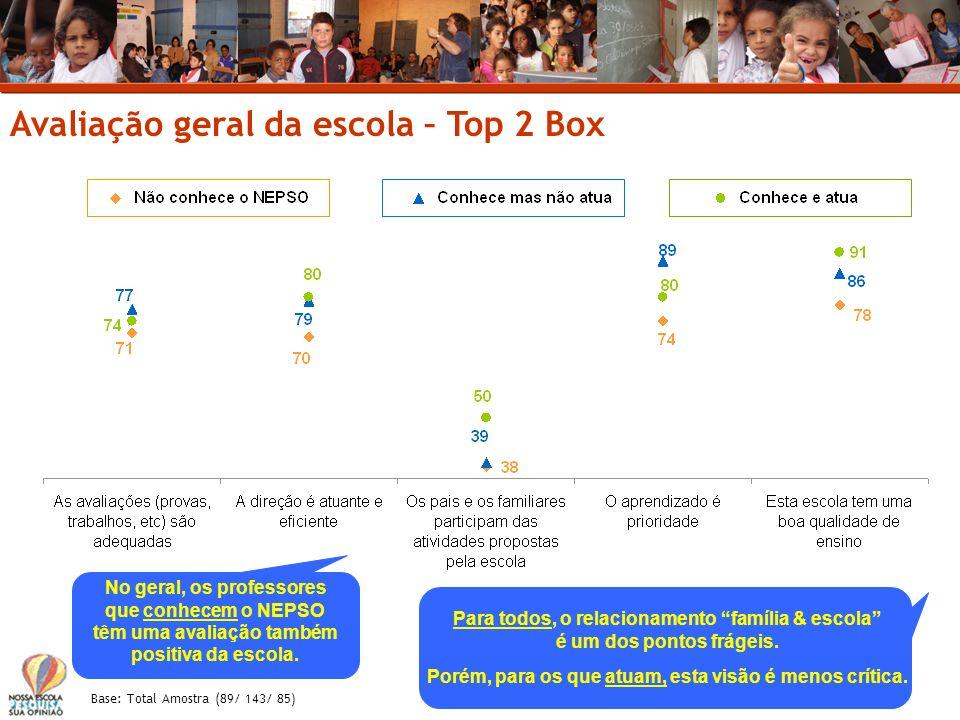 Avaliação geral da escola – Top 2 Box