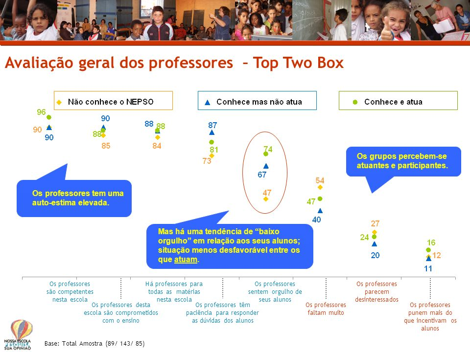 Avaliação geral dos professores – Top Two Box