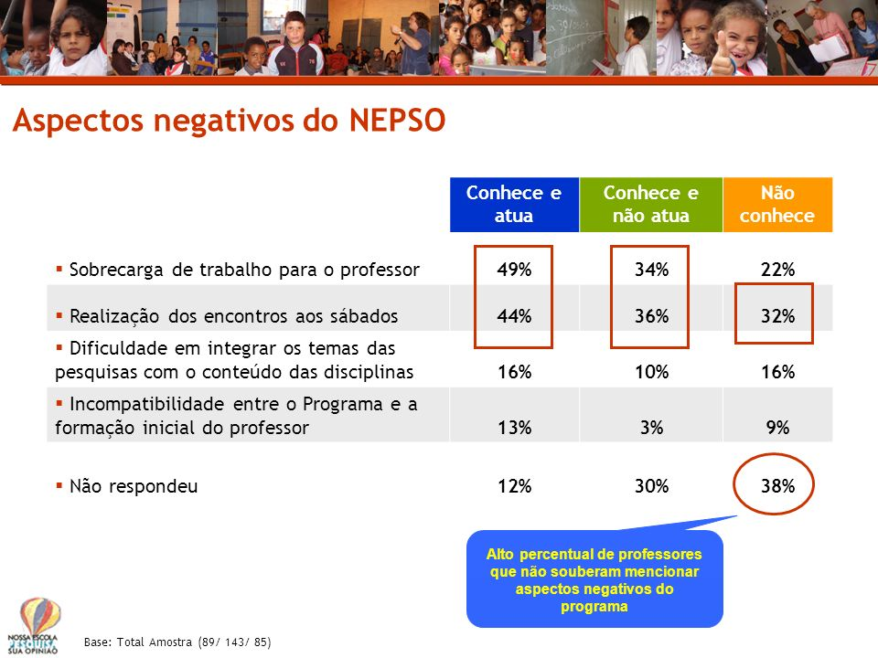 Aspectos negativos do NEPSO