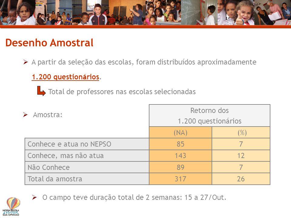 Desenho Amostral A partir da seleção das escolas, foram distribuídos aproximadamente. 1.200 questionários.