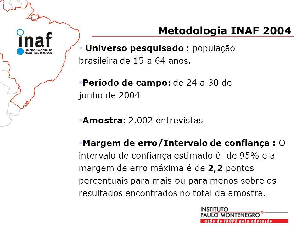Metodologia INAF 2004 Universo pesquisado : população brasileira de 15 a 64 anos. Período de campo: de 24 a 30 de junho de 2004.