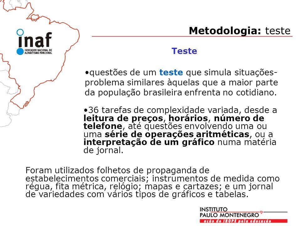 Metodologia: teste Teste