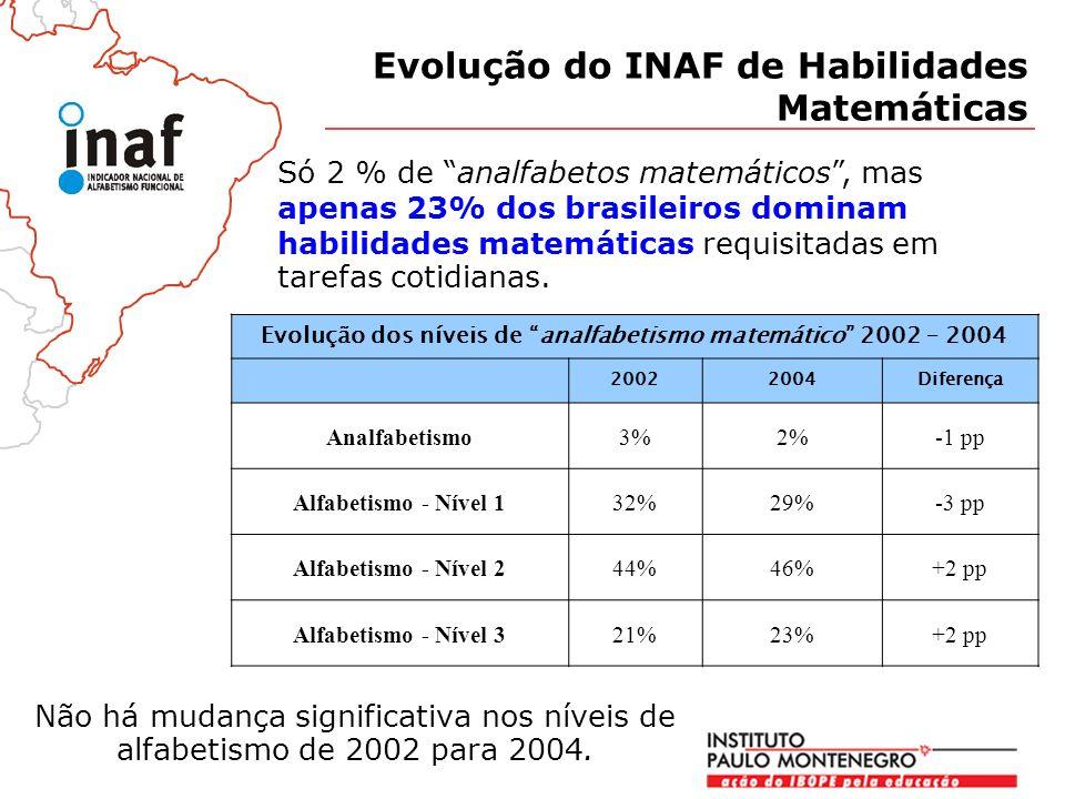 Evolução dos níveis de analfabetismo matemático 2002 – 2004