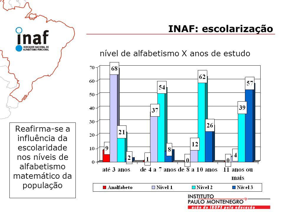 INAF: escolarização nível de alfabetismo X anos de estudo