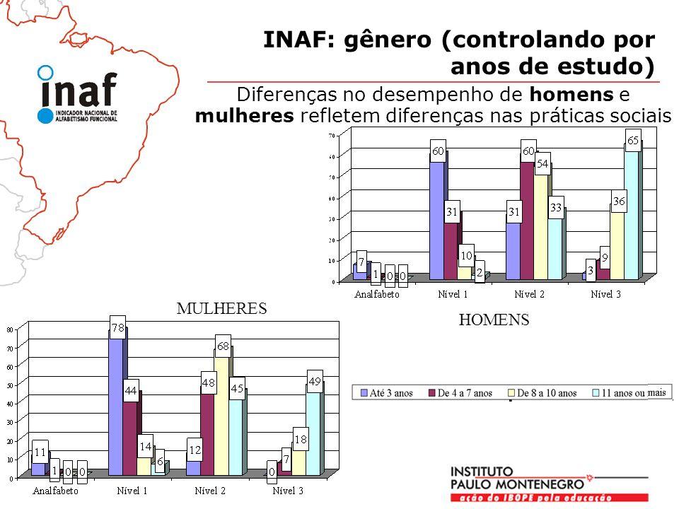 INAF: gênero (controlando por anos de estudo)