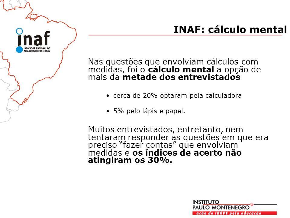 INAF: cálculo mental Nas questões que envolviam cálculos com medidas, foi o cálculo mental a opção de mais da metade dos entrevistados.