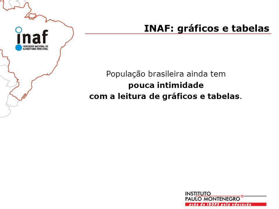 INAF: gráficos e tabelas
