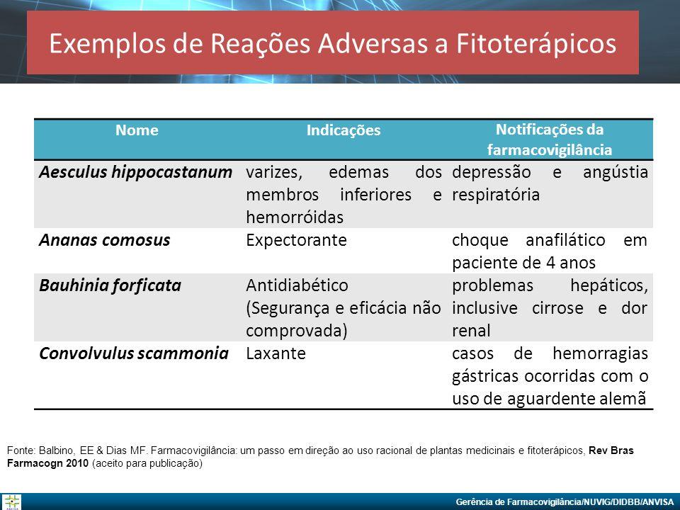 Exemplos de Reações Adversas a Fitoterápicos