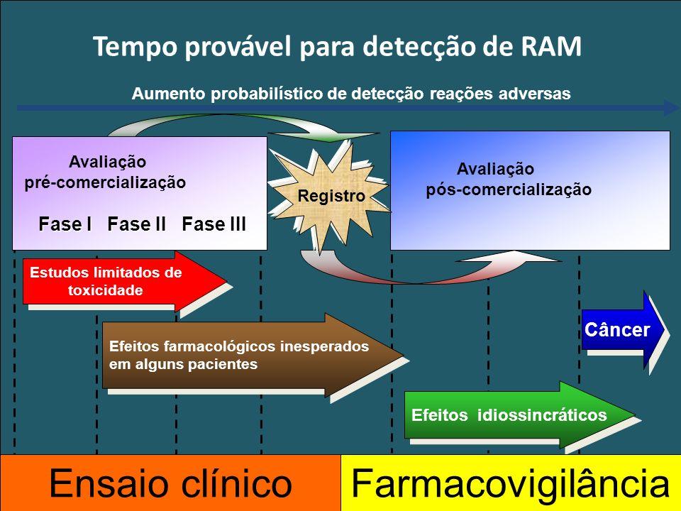 Tempo provável para detecção de RAM
