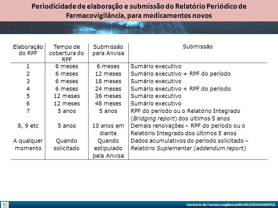 Periodicidade de elaboração e submissão do Relatório Periódico de Farmacovigilância, para medicamentos novos