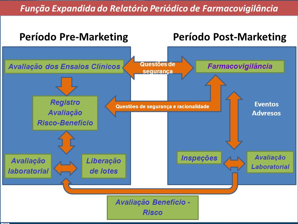 Período Pre-Marketing Período Post-Marketing