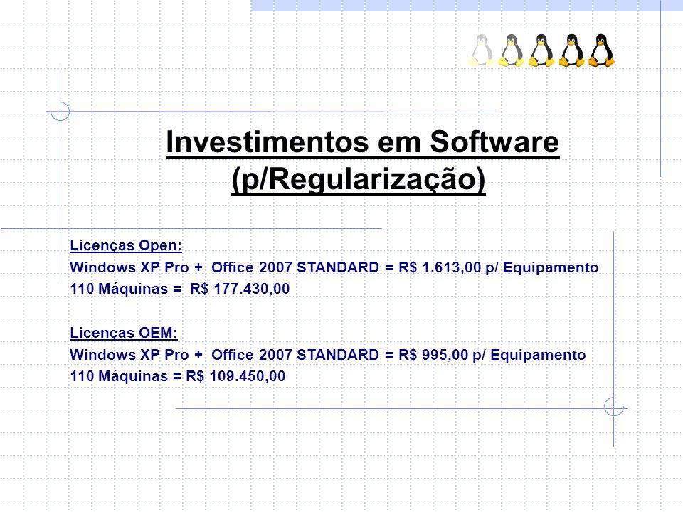Investimentos em Software (p/Regularização)
