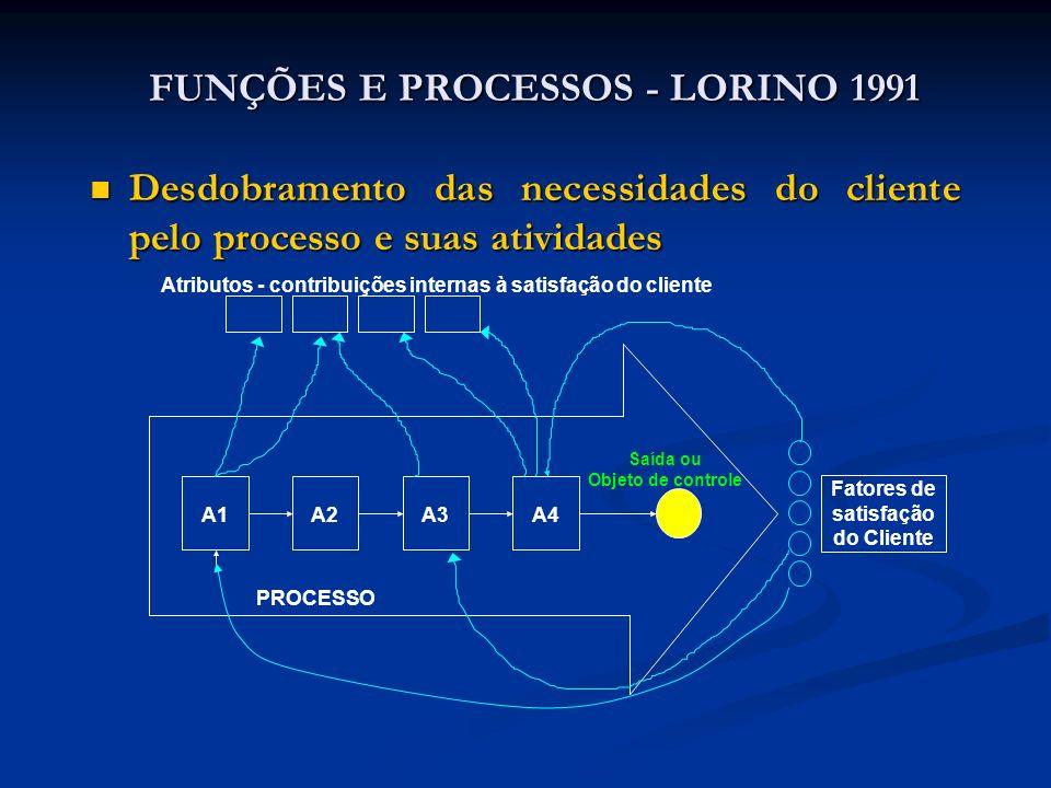 FUNÇÕES E PROCESSOS - LORINO 1991