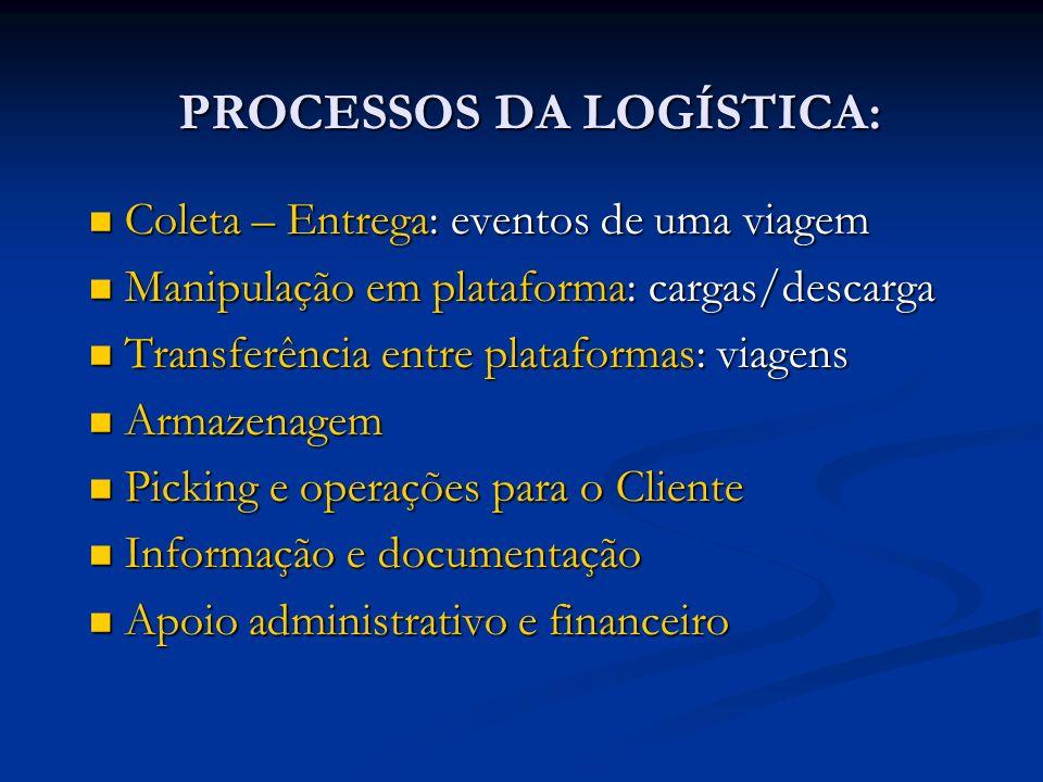 PROCESSOS DA LOGÍSTICA:
