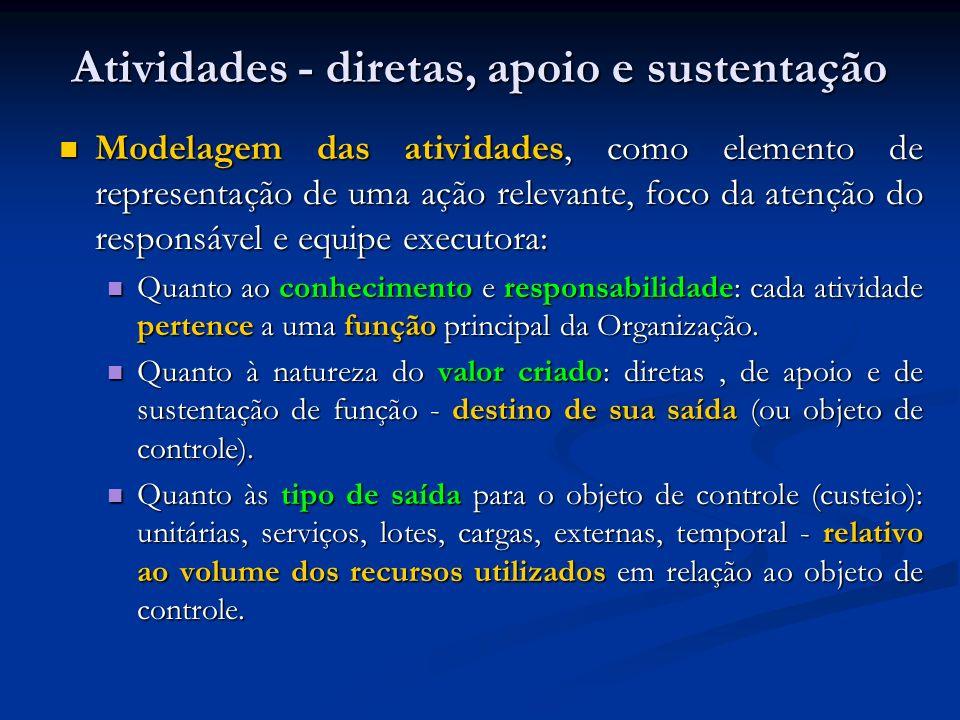 Atividades - diretas, apoio e sustentação